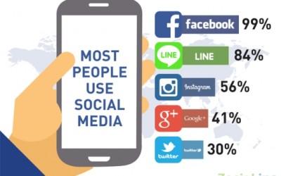 เผยพฤติกรรมคนไทย ติด Social Network ตลอดเวลา จนขาดไม่ได้